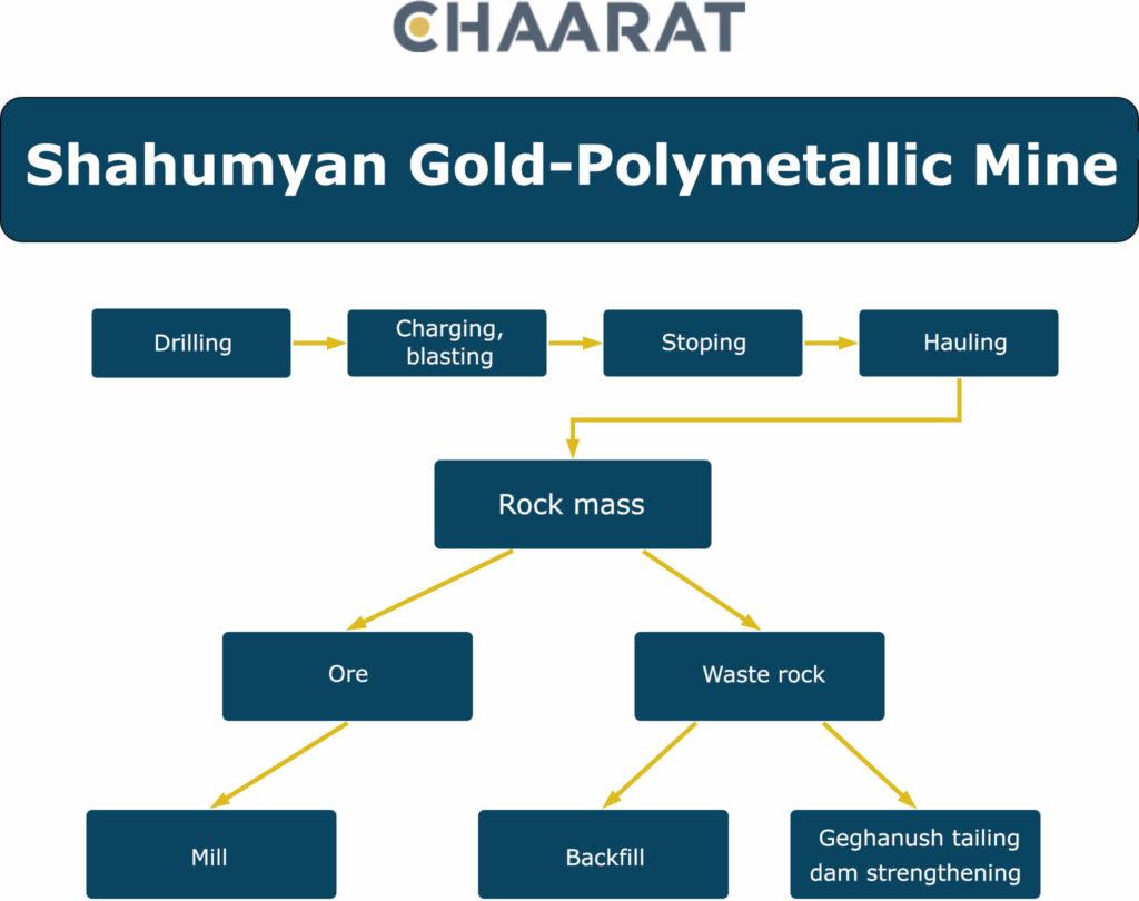 Chaarat-Diagram-ENG (1)
